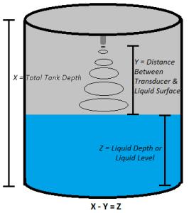 Diagram of How an Ultrasonic Liquid Level Sensor Works