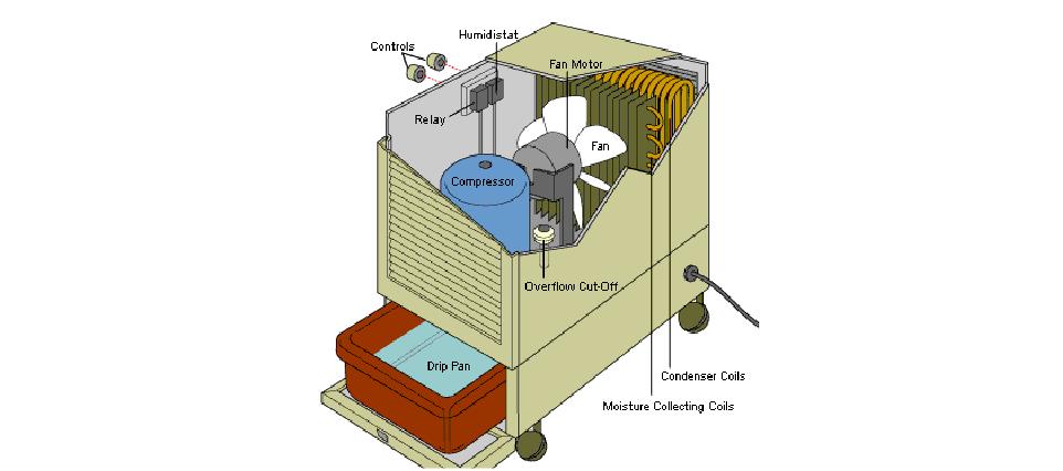 dehumidifer liquid level sensors